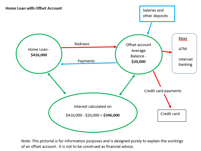 offset-account-example